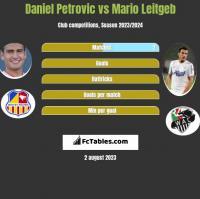 Daniel Petrovic vs Mario Leitgeb h2h player stats
