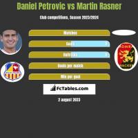Daniel Petrovic vs Martin Rasner h2h player stats