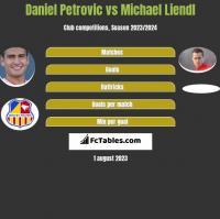 Daniel Petrovic vs Michael Liendl h2h player stats