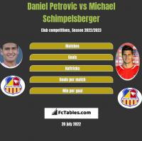 Daniel Petrovic vs Michael Schimpelsberger h2h player stats