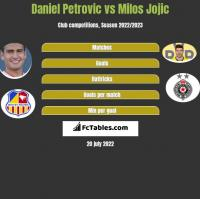 Daniel Petrovic vs Milos Jojic h2h player stats
