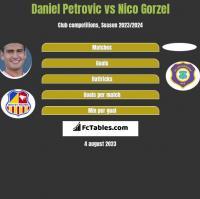 Daniel Petrovic vs Nico Gorzel h2h player stats