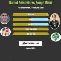 Daniel Petrovic vs Roope Riski h2h player stats