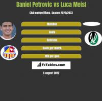 Daniel Petrovic vs Luca Meisl h2h player stats