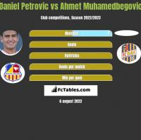 Daniel Petrovic vs Ahmet Muhamedbegovic h2h player stats