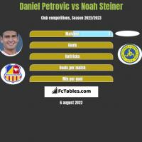 Daniel Petrovic vs Noah Steiner h2h player stats