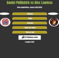 Daniel Philliskirk vs Alex Lawless h2h player stats