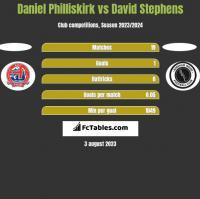 Daniel Philliskirk vs David Stephens h2h player stats