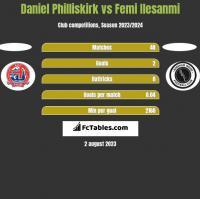 Daniel Philliskirk vs Femi Ilesanmi h2h player stats