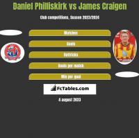 Daniel Philliskirk vs James Craigen h2h player stats