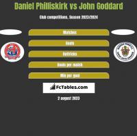 Daniel Philliskirk vs John Goddard h2h player stats