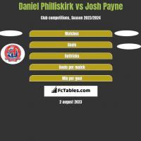 Daniel Philliskirk vs Josh Payne h2h player stats
