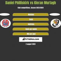 Daniel Philliskirk vs Kieran Murtagh h2h player stats