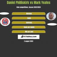 Daniel Philliskirk vs Mark Yeates h2h player stats