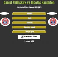 Daniel Philliskirk vs Nicolas Haughton h2h player stats