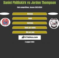 Daniel Philliskirk vs Jordon Thompson h2h player stats