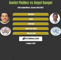 Daniel Pinillos vs Angel Rangel h2h player stats
