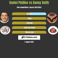 Daniel Pinillos vs Danny Batth h2h player stats