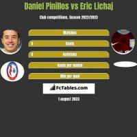 Daniel Pinillos vs Eric Lichaj h2h player stats