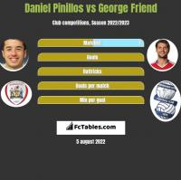 Daniel Pinillos vs George Friend h2h player stats