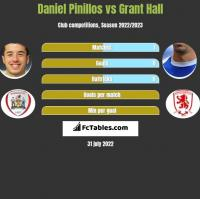Daniel Pinillos vs Grant Hall h2h player stats