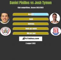 Daniel Pinillos vs Josh Tymon h2h player stats