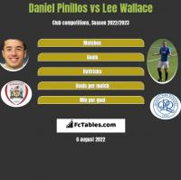 Daniel Pinillos vs Lee Wallace h2h player stats