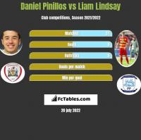 Daniel Pinillos vs Liam Lindsay h2h player stats