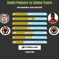 Daniel Podence vs Adama Traore h2h player stats