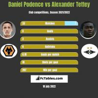 Daniel Podence vs Alexander Tettey h2h player stats