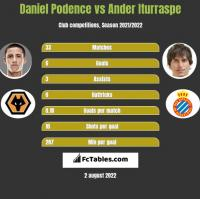 Daniel Podence vs Ander Iturraspe h2h player stats