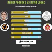 Daniel Podence vs David Lopez h2h player stats