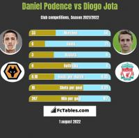 Daniel Podence vs Diogo Jota h2h player stats