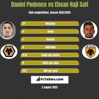 Daniel Podence vs Ehsan Haji Safi h2h player stats