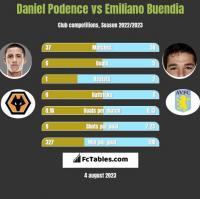 Daniel Podence vs Emiliano Buendia h2h player stats