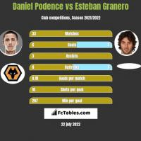 Daniel Podence vs Esteban Granero h2h player stats