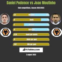 Daniel Podence vs Joao Moutinho h2h player stats