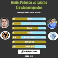 Daniel Podence vs Lazaros Christodoulopoulos h2h player stats