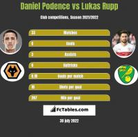 Daniel Podence vs Lukas Rupp h2h player stats