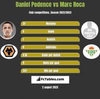 Daniel Podence vs Marc Roca h2h player stats