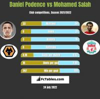 Daniel Podence vs Mohamed Salah h2h player stats
