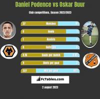 Daniel Podence vs Oskar Buur h2h player stats
