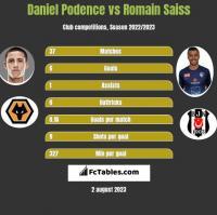 Daniel Podence vs Romain Saiss h2h player stats