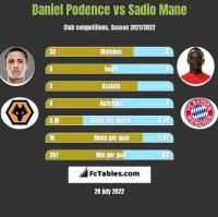 Daniel Podence vs Sadio Mane h2h player stats