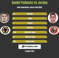 Daniel Podence vs Jordao h2h player stats