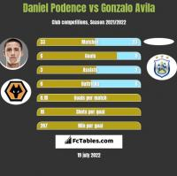 Daniel Podence vs Gonzalo Avila h2h player stats
