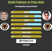 Daniel Podence vs Pedro Neto h2h player stats