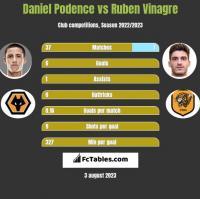 Daniel Podence vs Ruben Vinagre h2h player stats