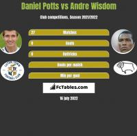 Daniel Potts vs Andre Wisdom h2h player stats