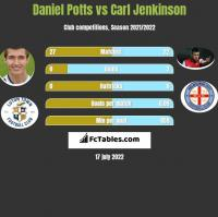 Daniel Potts vs Carl Jenkinson h2h player stats